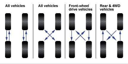 tyre rotations