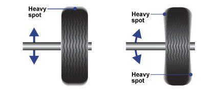 wheel balancing